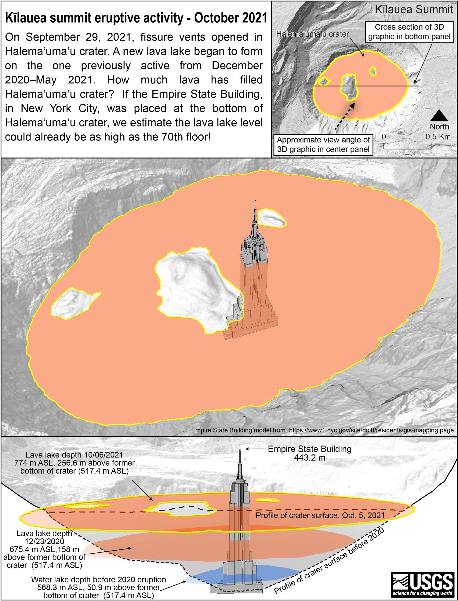 Kilaua lava lake depth increases